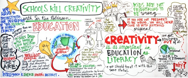 education kills creativity So what kills creativity and imagination   i have a hard time focusing on my creativity, but i feel like education changes it rather than kills it.